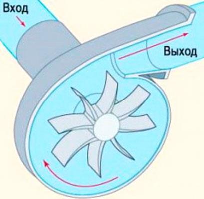Принцип работы центробежного насоса мотопомпы